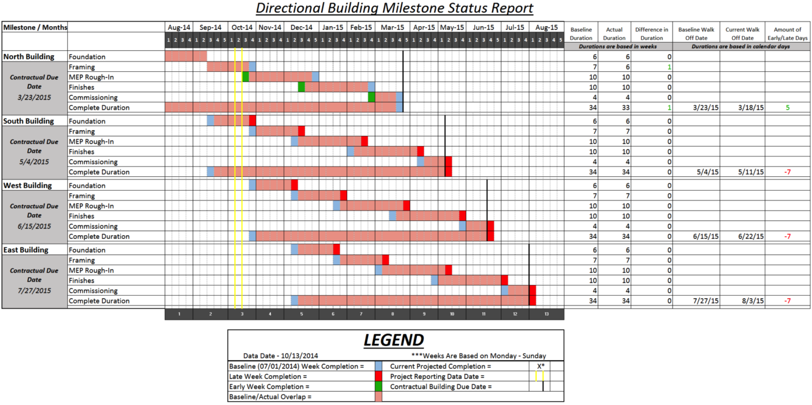 directional building status report 2