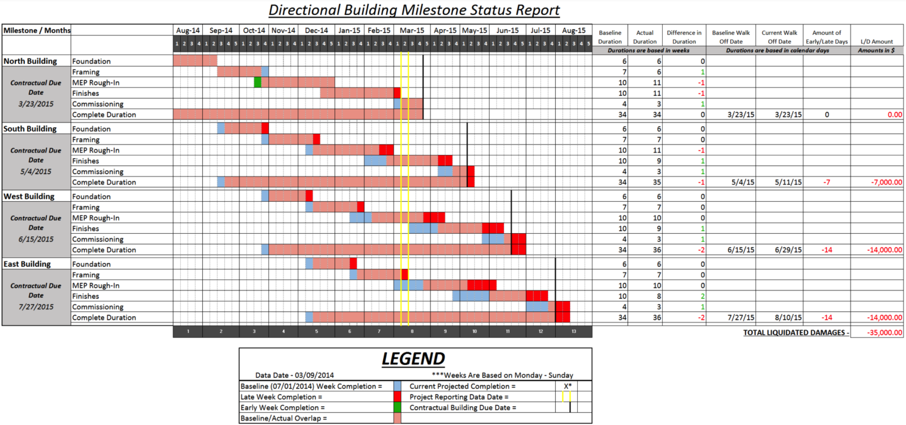 directional building status report 3